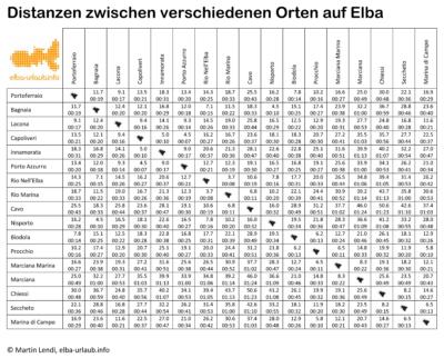 Distanzen und Fahrzeiten zwischen den Orten auf Elba